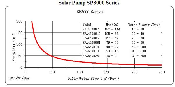 Sp3000 Series Solar Submersible Pump China Solartech