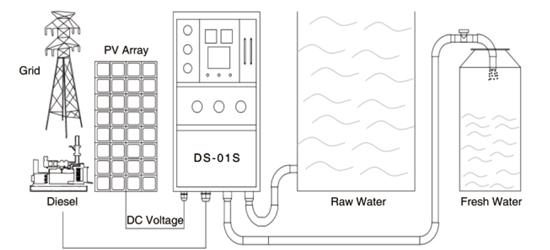 Solar Seawater/Brackish Water Desalination, Solartech Opens